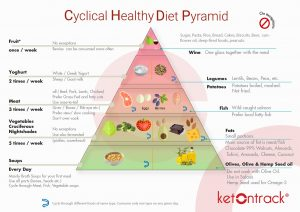 Ketontrack-Diet-Pyramid