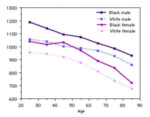 Bone Density per group